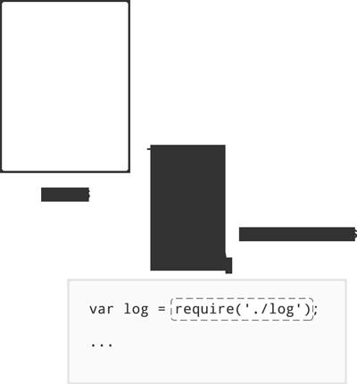 module exports diagram
